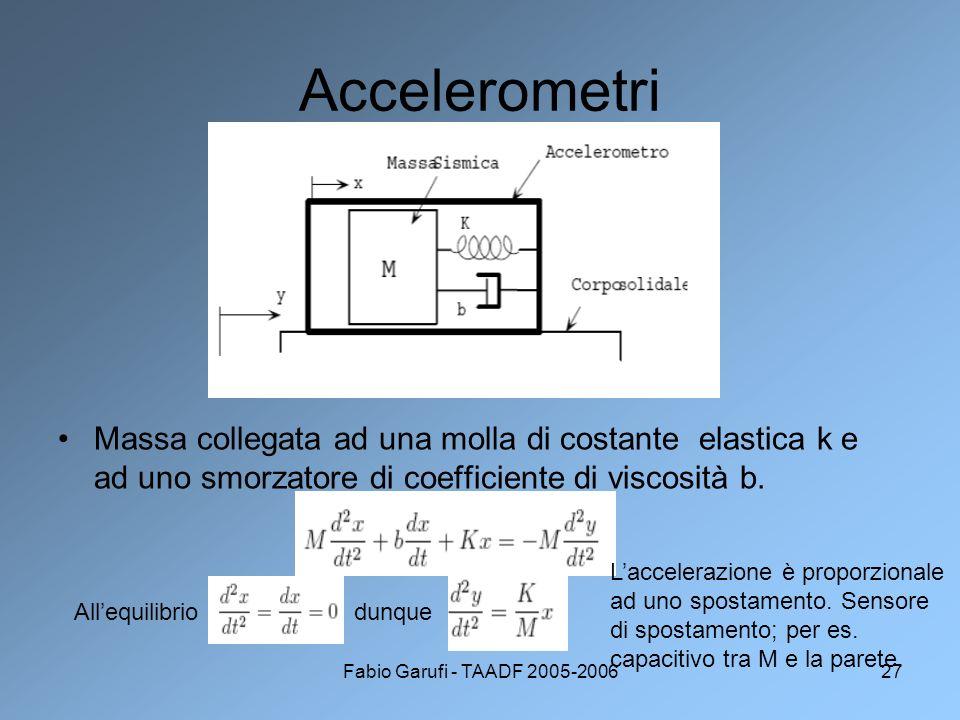 Fabio Garufi - TAADF 2005-200627 Accelerometri Massa collegata ad una molla di costante elastica k e ad uno smorzatore di coefficiente di viscosità b.