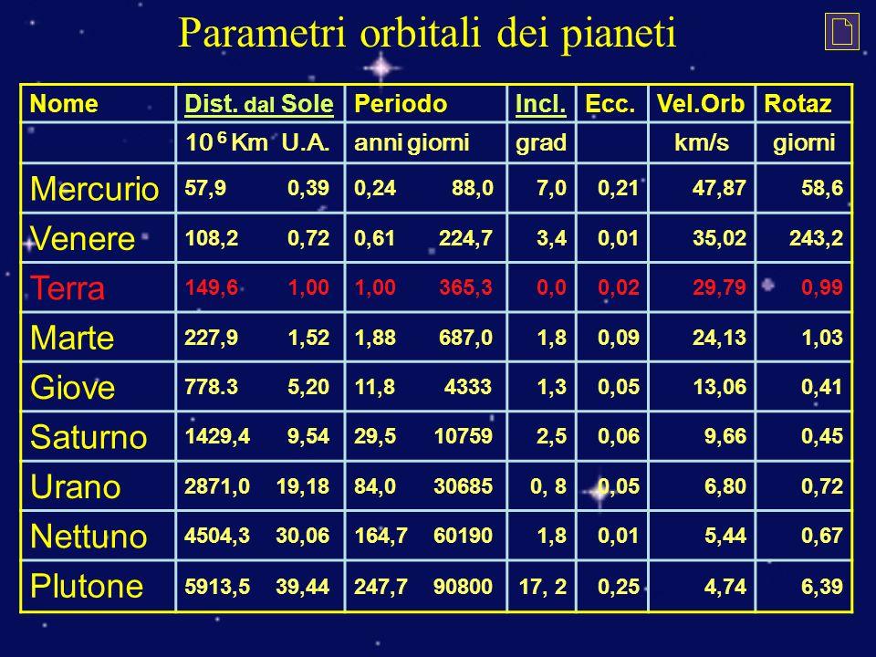 Parametri orbitali dei pianeti NomeDist.