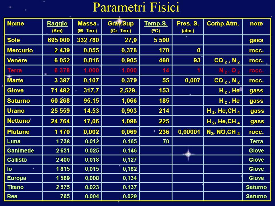 Parametri Fisici NomeRaggio (Km) Massa (M.Terr.) Grav.Sup (Gr.