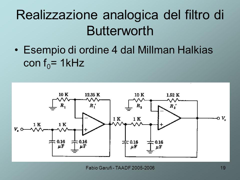 Fabio Garufi - TAADF 2005-200619 Realizzazione analogica del filtro di Butterworth Esempio di ordine 4 dal Millman Halkias con f 0 = 1kHz