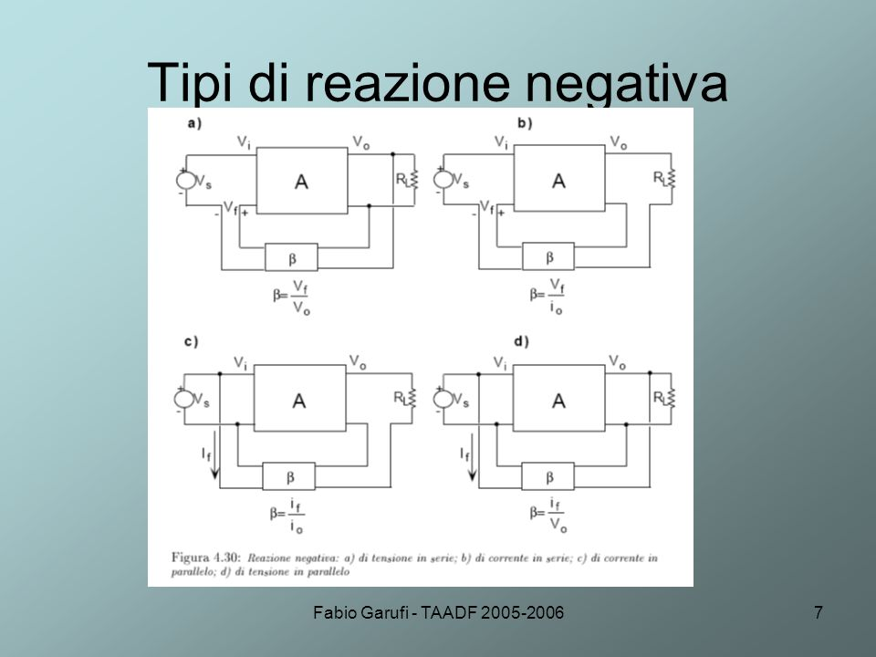 Fabio Garufi - TAADF 2005-20068 Amplificatori operazionali reazionati Invertente Non invertente Amplificatore di corrente Convertitore tensione corrente Convertitore corrente tensione Amplificatore differenziale