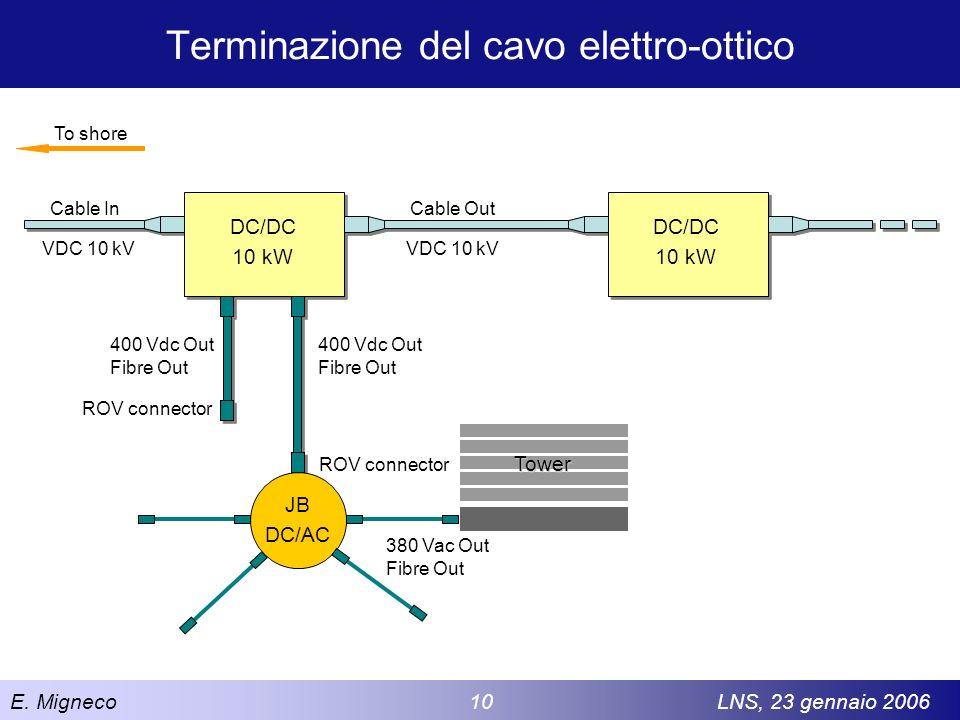 E. Migneco 10LNS, 23 gennaio 2006 Terminazione del cavo elettro-ottico To shore Cable In VDC 10 kV Cable Out VDC 10 kV DC/DC 10 kW 400 Vdc Out Fibre O