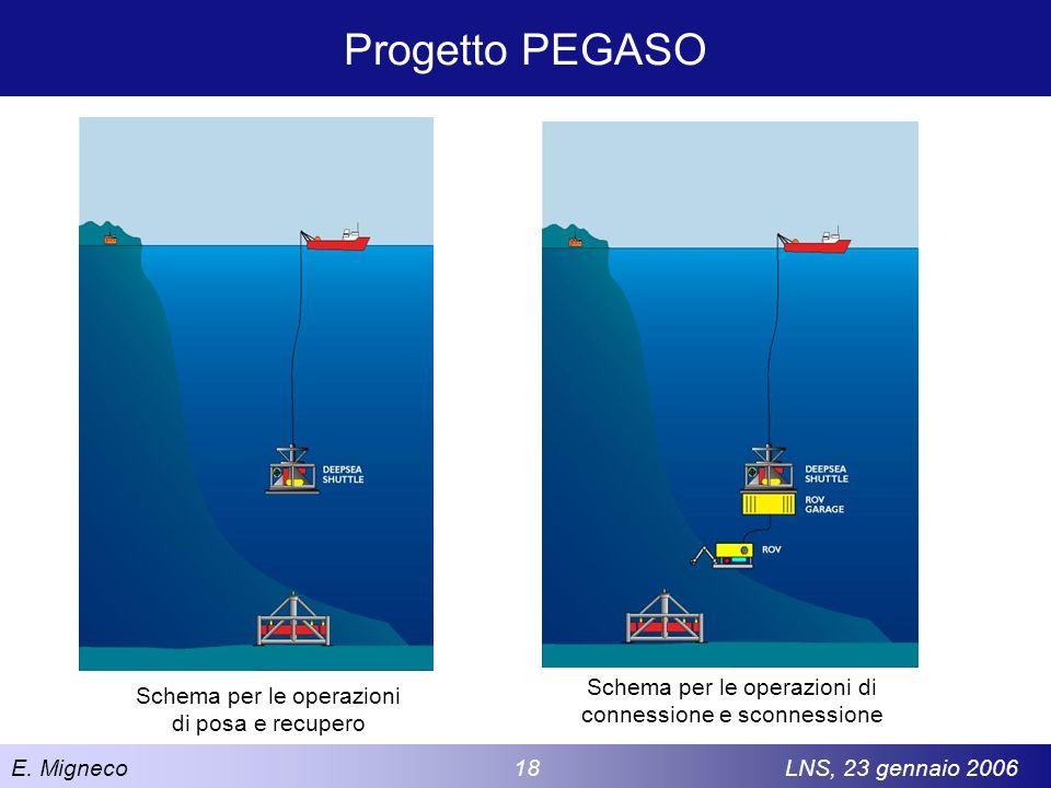 E. Migneco 18LNS, 23 gennaio 2006 Progetto PEGASO Schema per le operazioni di posa e recupero Schema per le operazioni di connessione e sconnessione