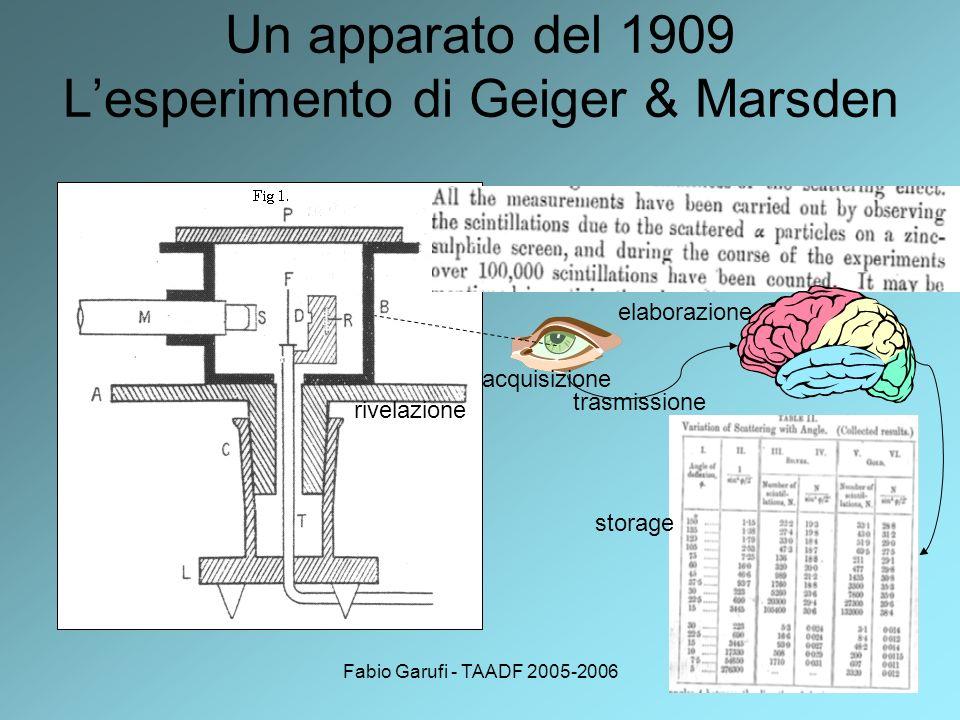 Fabio Garufi - TAADF 2005-20065 Un apparato del 1909 Lesperimento di Geiger & Marsden rivelazione acquisizione storage elaborazione trasmissione