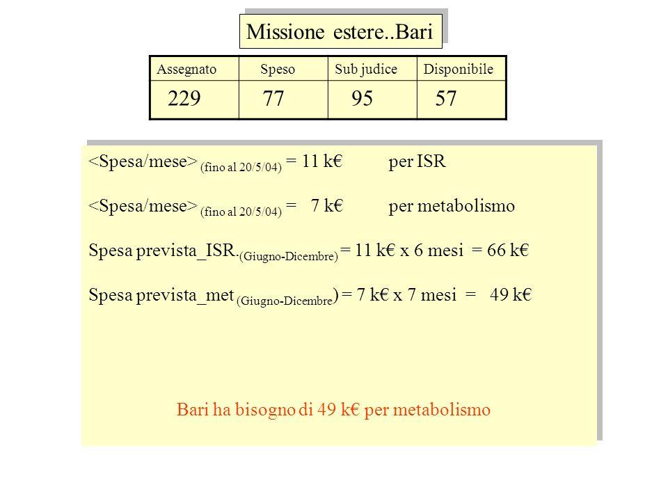 Assegnato SpesoSub judiceDisponibile 229 77 95 57 (fino al 20/5/04) = 11 k per ISR (fino al 20/5/04) = 7 k per metabolismo Spesa prevista_ISR. (Giugno