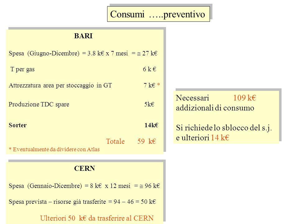 BARI Spesa (Giugno-Dicembre) = 3.8 k x 7 mesi = 27 k T per gas 6 k Attrezzatura area per stoccaggio in GT 7 k * Produzione TDC spare 5k Sorter 14k Tot