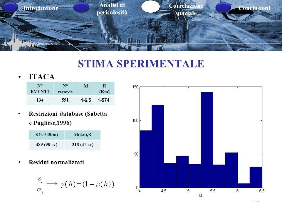Introduzione Analisi di pericolosità Correlazione spaziale Conclusioni STIMA SPERIMENTALE ITACA Restrizioni database (Sabetta e Pugliese,1996) Residui