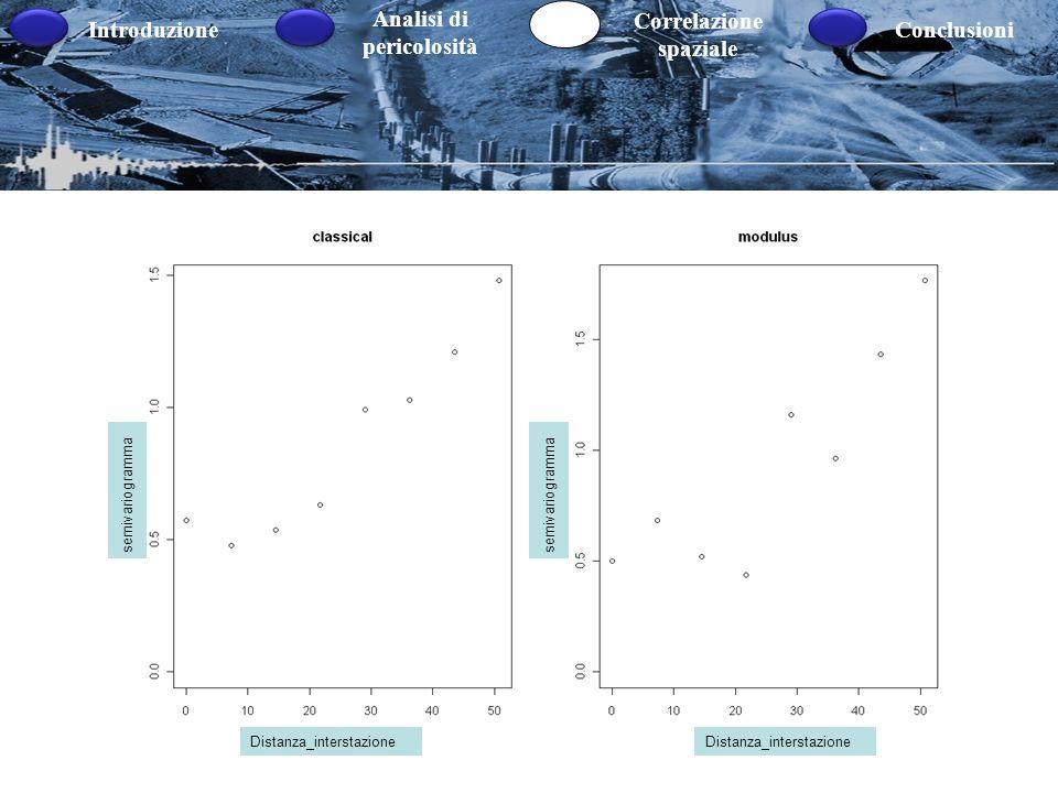 Introduzione Analisi di pericolosità Correlazione spaziale Conclusioni Nuvola del variogramma Semivariogramma campionario classico Stimatore alternati