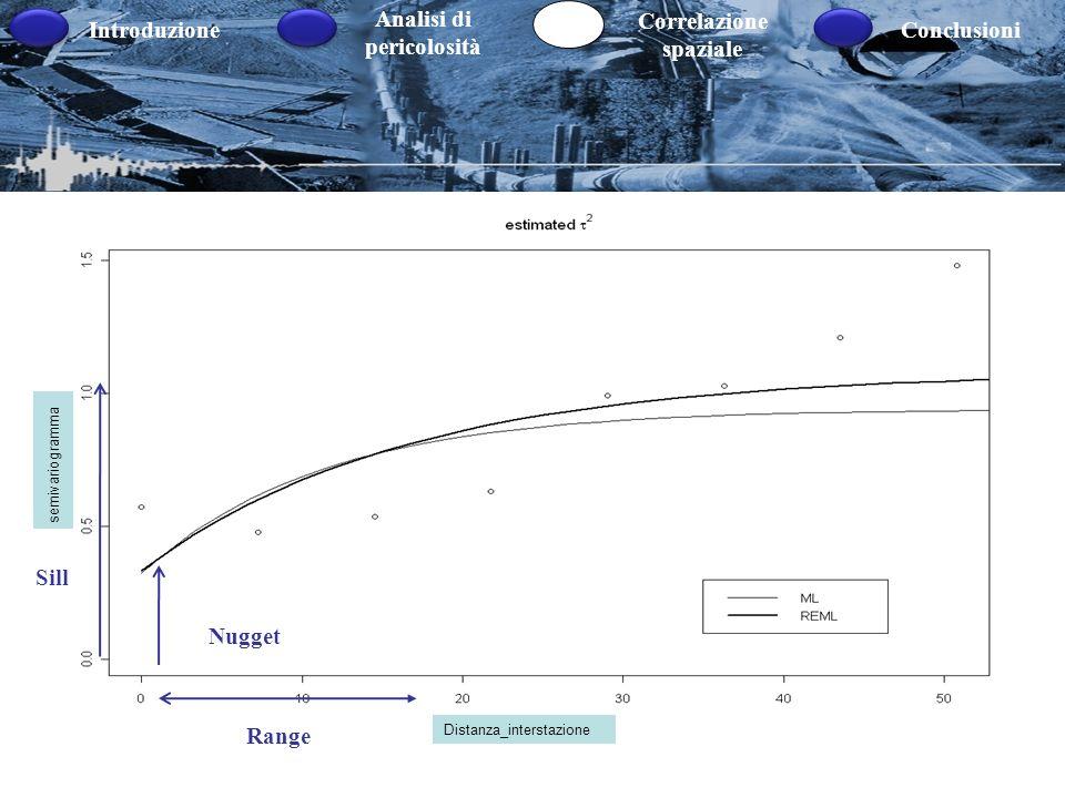 Introduzione Analisi di pericolosità Correlazione spaziale Conclusioni IDENTIFICAZIONE MODELLO Processi stazionari Linterpretazione dei semivariogramm