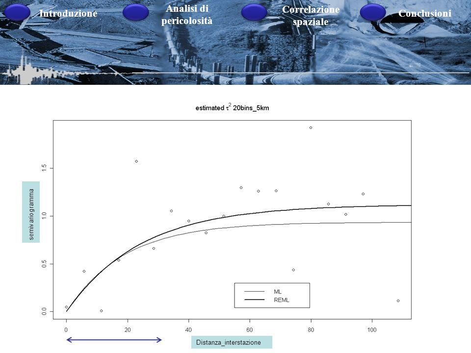 Introduzione Analisi di pericolosità Correlazione spaziale Conclusioni LAquila_M5.8 semivariogramma Distanza_interstazione semivariogramma