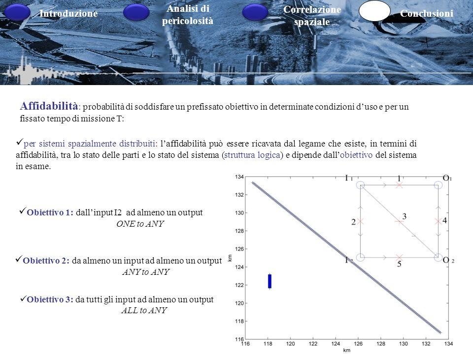 Introduzione Analisi di pericolosità Correlazione spaziale Conclusioni Affidabilità : probabilità di soddisfare un prefissato obiettivo in determinate