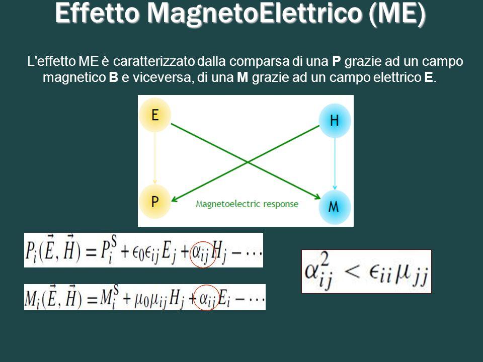 Effetto MagnetoElettrico (ME) L'effetto ME è caratterizzato dalla comparsa di una P grazie ad un campo magnetico B e viceversa, di una M grazie ad un