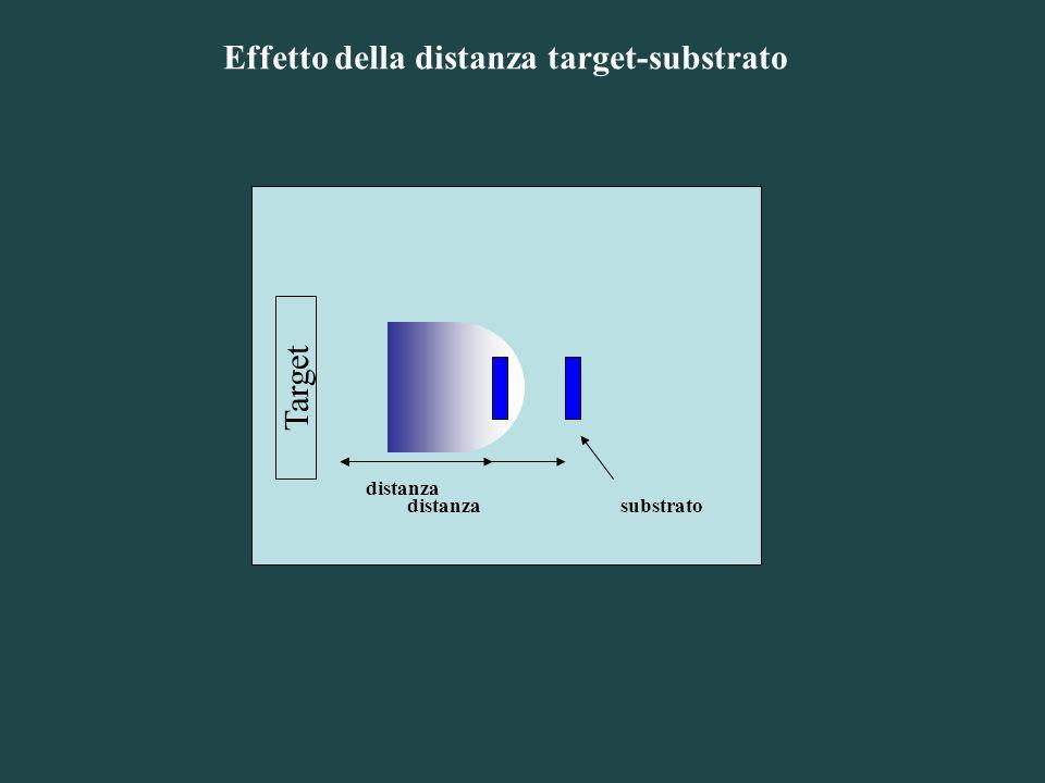 Target Effetto della distanza target-substrato distanzasubstrato distanza