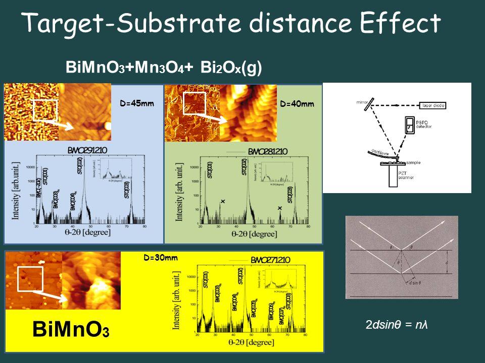 Target-Substrate distance Effect D=45mm D=40mm D=30mm BiMnO 3 +Mn 3 O 4 + Bi 2 O x (g) BiMnO 3 2dsinθ = nλ