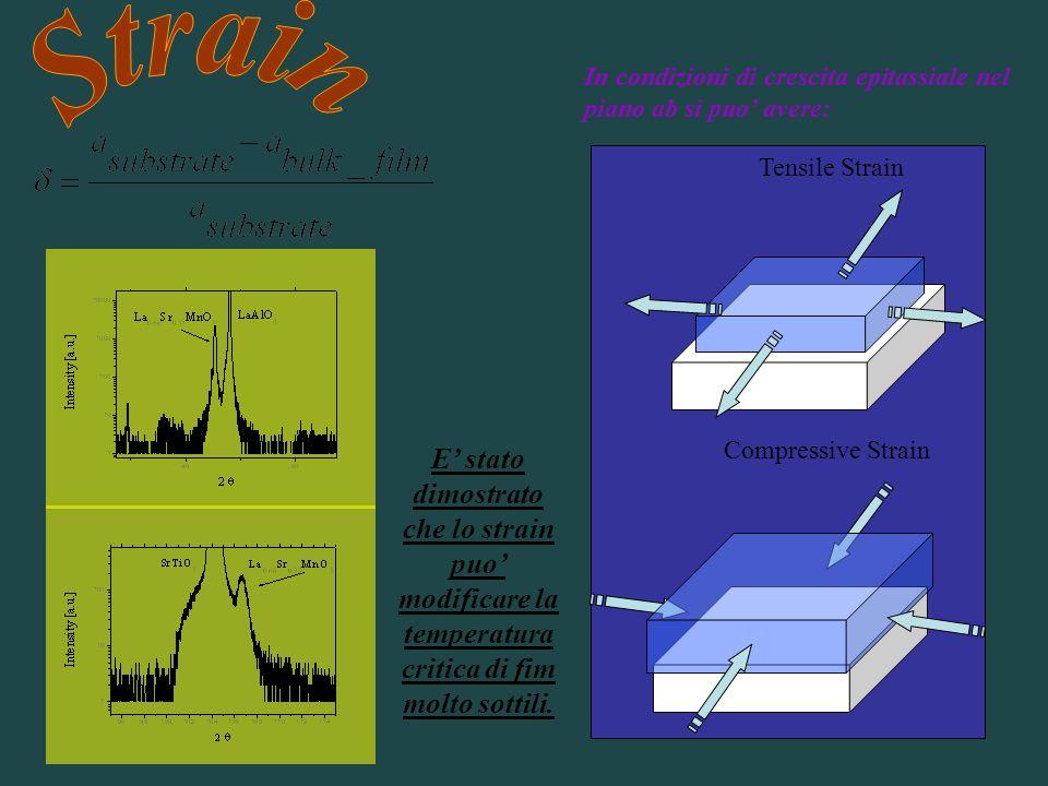 In condizioni di crescita epitassiale nel piano ab si puo avere: Compressive Strain Tensile Strain E stato dimostrato che lo strain puo modificare la