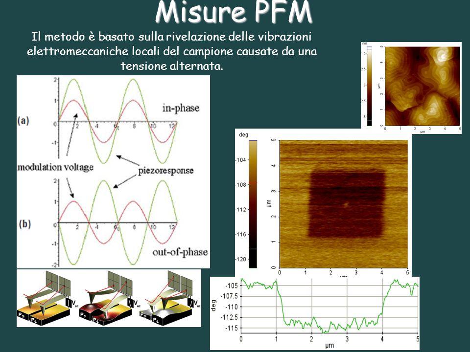 Misure PFM Il metodo è basato sulla rivelazione delle vibrazioni elettromeccaniche locali del campione causate da una tensione alternata.