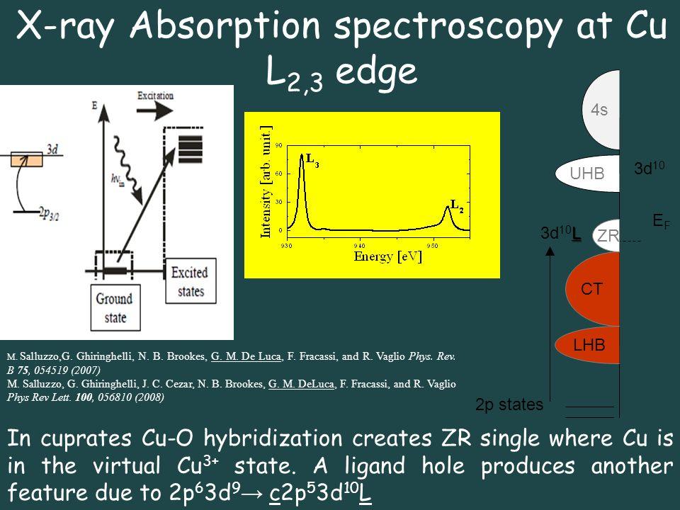 L 3d 10 L LHB UHB CT EFEF 3d 10 4s 2p states ZR X-ray Absorption spectroscopy at Cu L 2,3 edge In cuprates Cu-O hybridization creates ZR single where