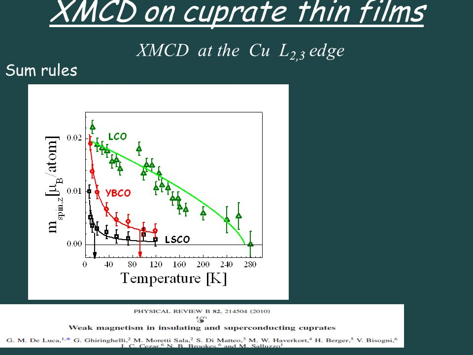 XMCD at the Cu L 2,3 edge XMCD on cuprate thin films Sum rules