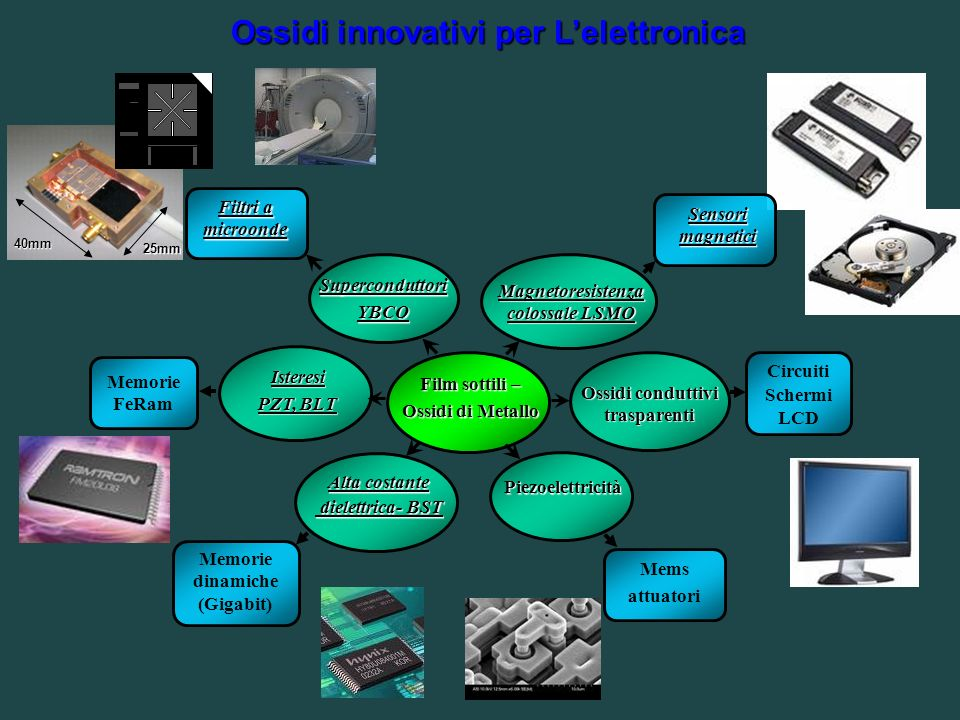 Interfaccia Ossidi Metalli di Transizioni NOVEL FUNCTIONALITIES NdBCO/SrTiO 3 Superconduttore /Isolante Transizione Superconduttore/Isolante LaAlO 3 /SrTiO 3 Isolante/IsolanteConduttore, Superconduttore BaCuO 2 /CaCuO 2 Isolante/IsolanteSuperconduttore ad Alta T c SrMnO 3 /LaMnO 3 Antiferromagnete/AntiferromagneteFerromagnete Interfaccia Pr 0.7 Ca 0.3 MnO 3 /La 0.7 Sr 0.3 MnO 3 SL, PLD-MODA Layer by layer growth RHEED, LEED and in situ SPM