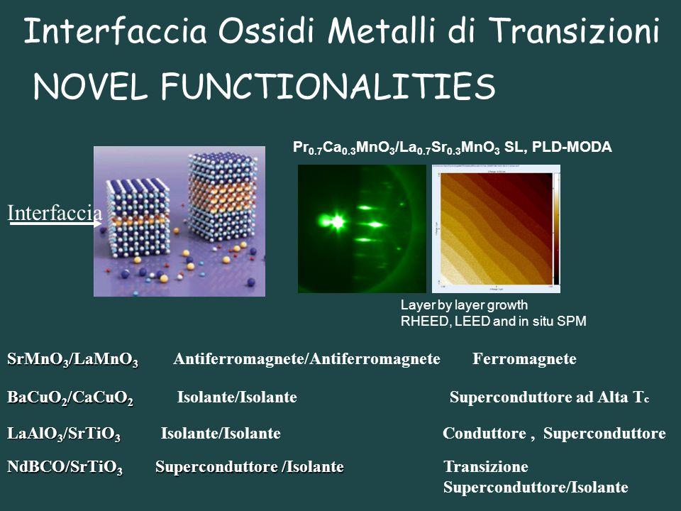 Interfaccia Ossidi Metalli di Transizioni NOVEL FUNCTIONALITIES NdBCO/SrTiO 3 Superconduttore /Isolante Transizione Superconduttore/Isolante LaAlO 3 /