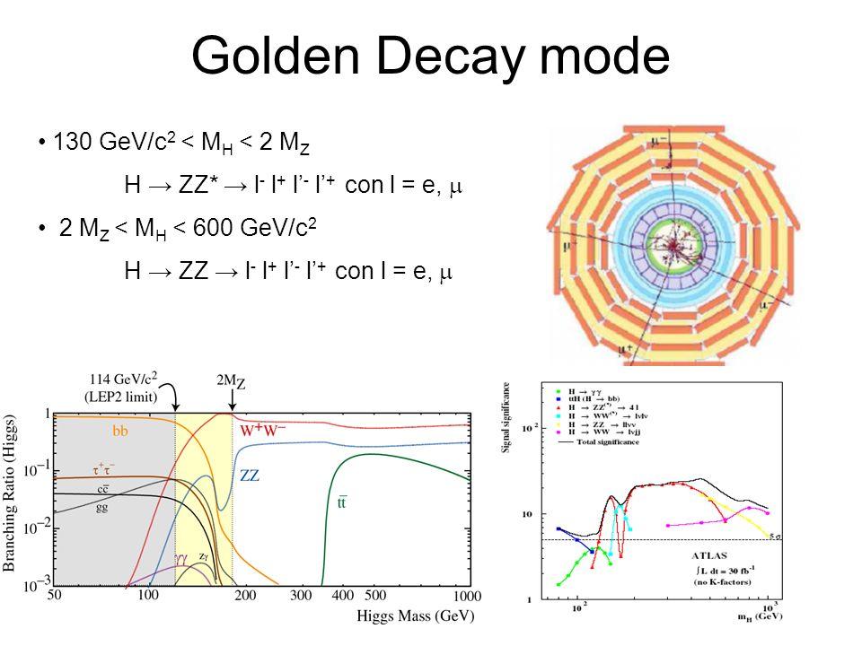 130 GeV/c 2 < M H < 2 M Z H ZZ* l - l + l - l + con l = e, 2 M Z < M H < 600 GeV/c 2 H ZZ l - l + l - l + con l = e, Golden Decay mode