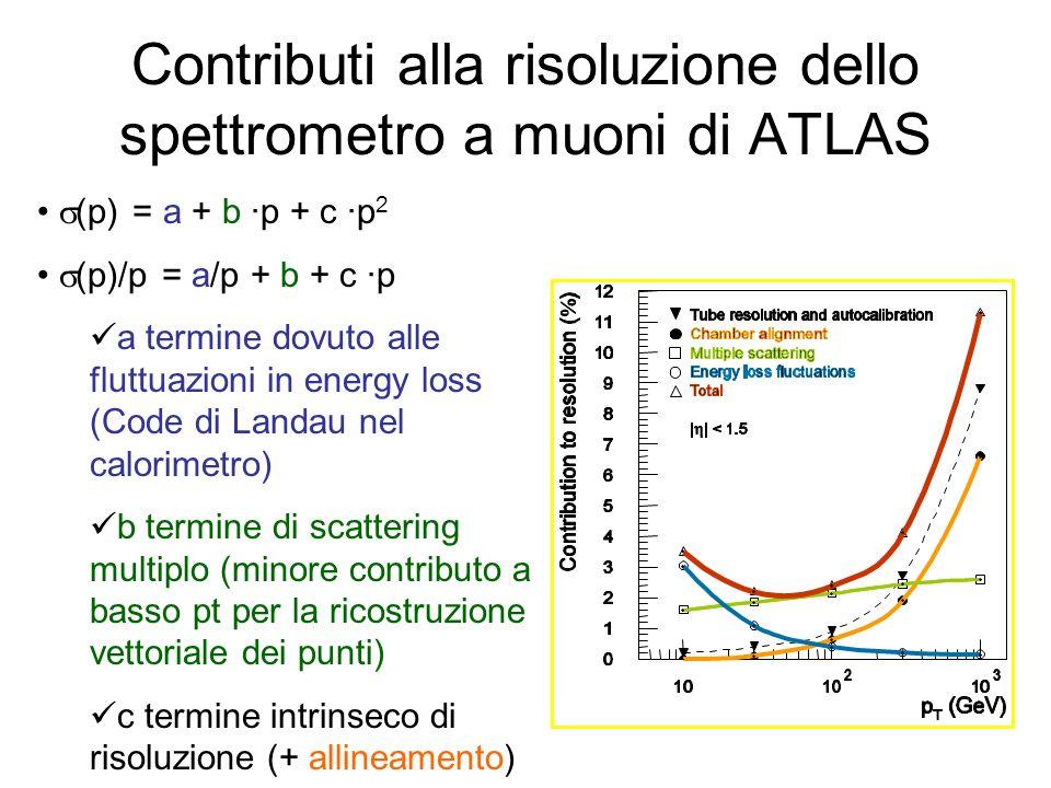 Contributi alla risoluzione dello spettrometro a muoni di ATLAS (p) = a + b p + c p 2 (p)/p = a/p + b + c p a termine dovuto alle fluttuazioni in ener