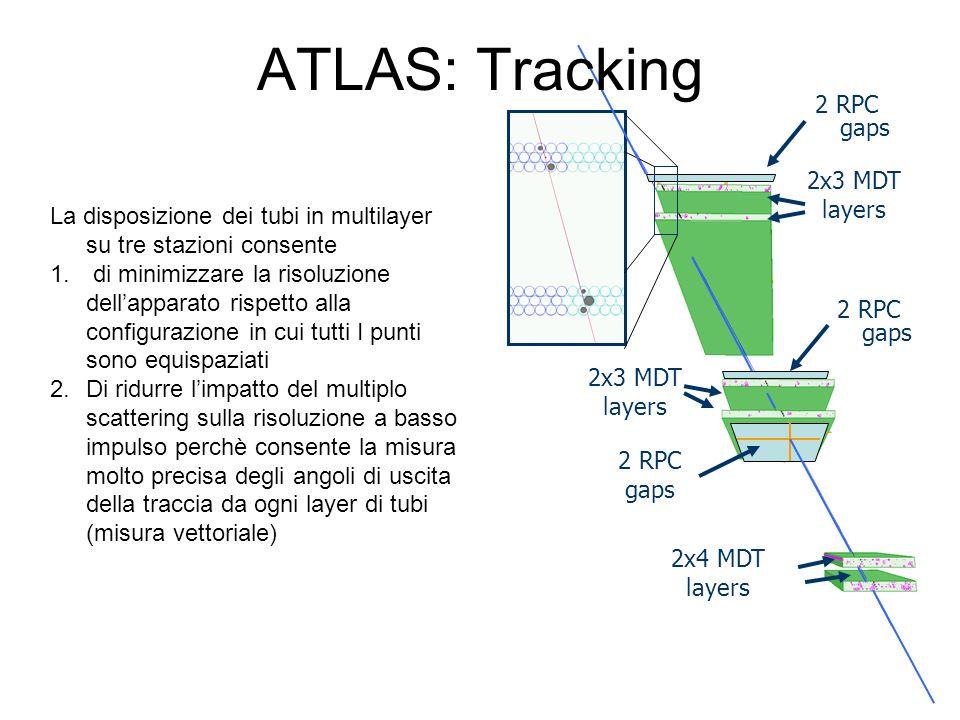 2x4 MDT layers 2x3 MDT layers 2x3 MDT layers 2 RPC gaps 2 RPC gaps ATLAS: Tracking La disposizione dei tubi in multilayer su tre stazioni consente 1.