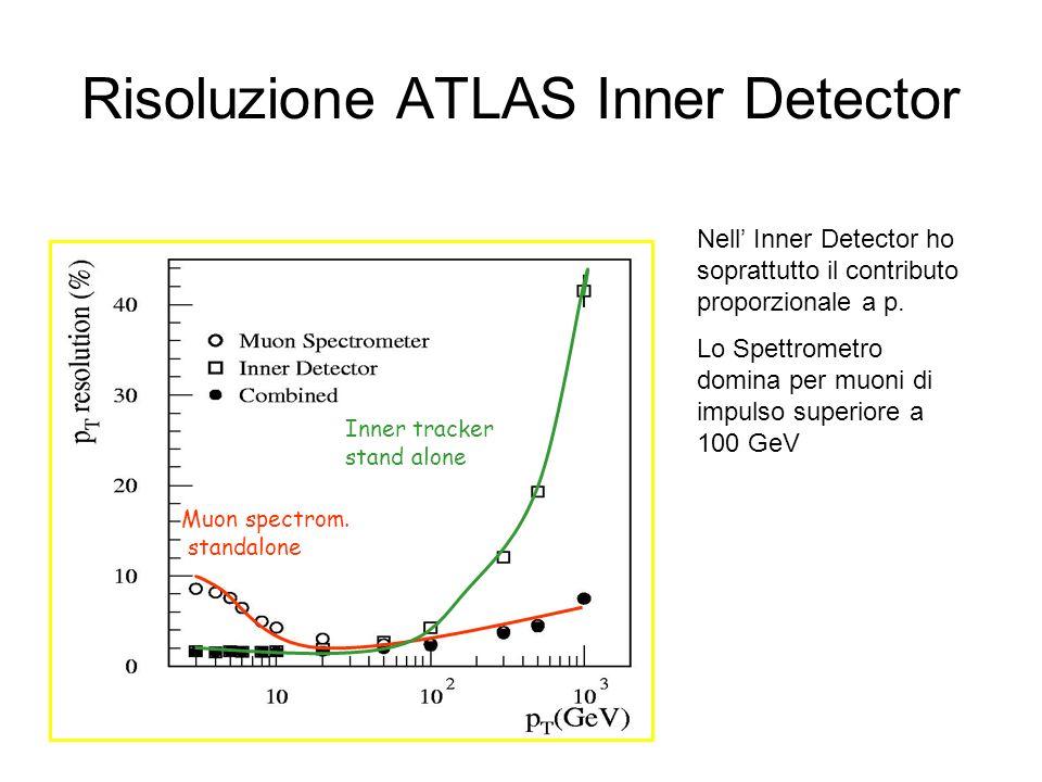 Risoluzione ATLAS Inner Detector Muon spectrom. standalone Inner tracker stand alone Nell Inner Detector ho soprattutto il contributo proporzionale a