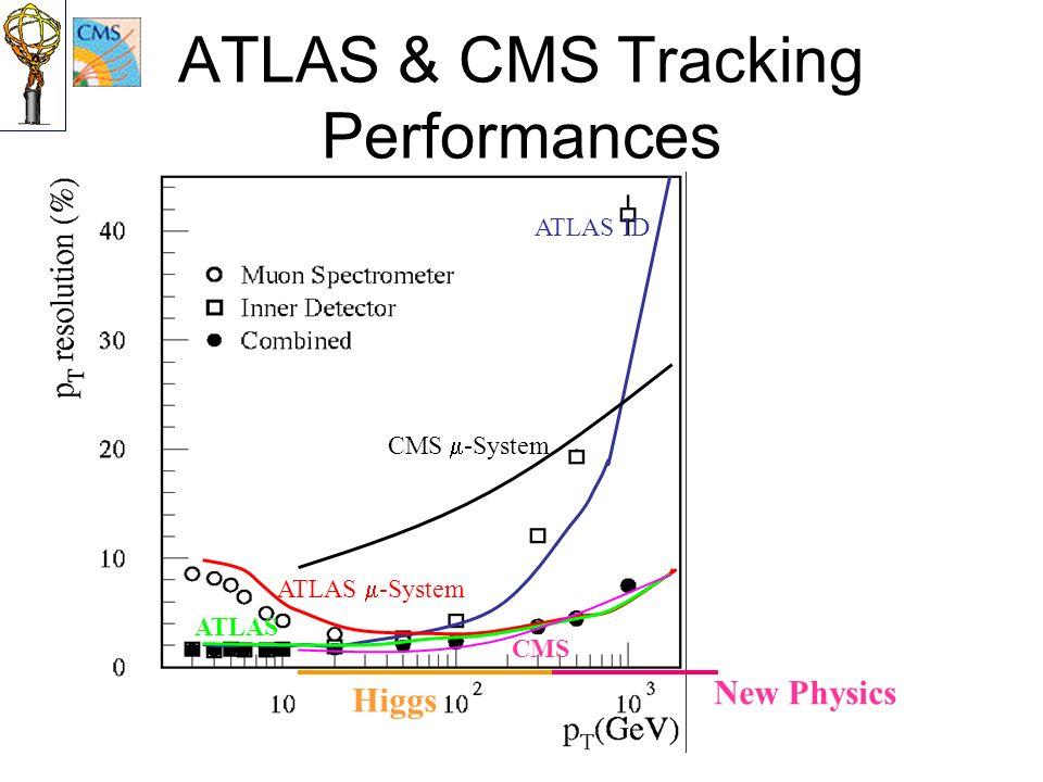 ATLAS & CMS Tracking Performances ATLAS ID CMS -System ATLAS -System ATLAS CMS Higgs New Physics