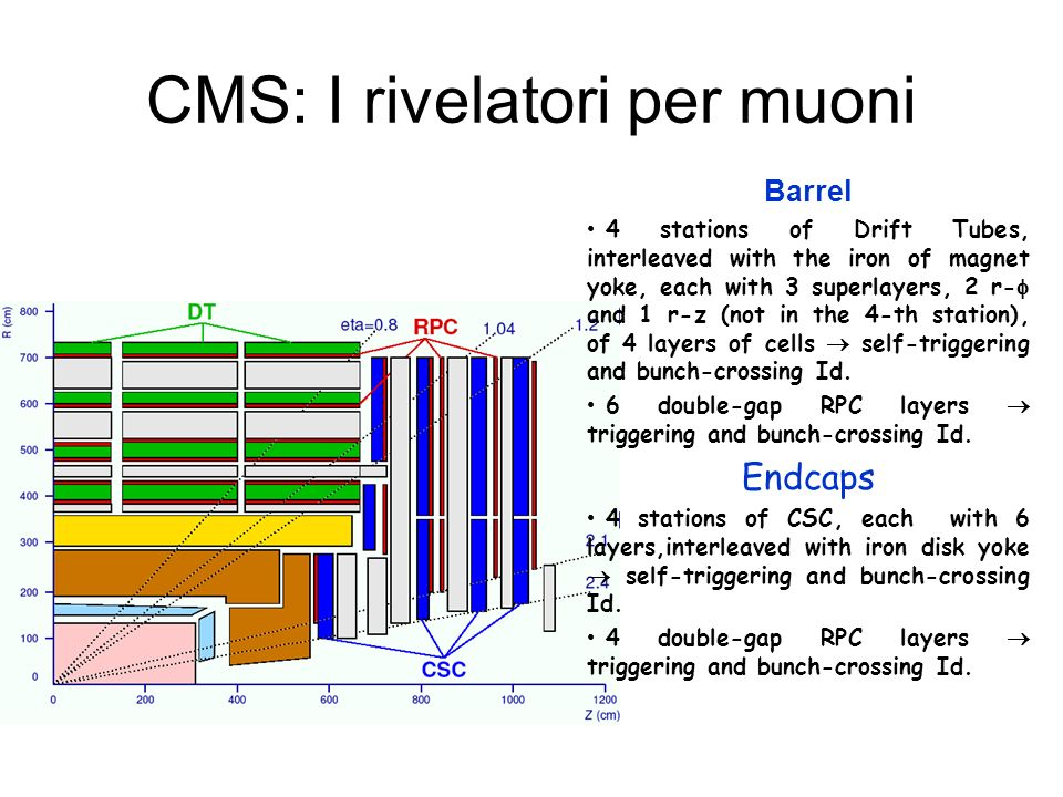 CMS: I rivelatori per muoni Barrel 4 stations of Drift Tubes, interleaved with the iron of magnet yoke, each with 3 superlayers, 2 r- and 1 r-z (not in the 4-th station), of 4 layers of cells self-triggering and bunch-crossing Id.