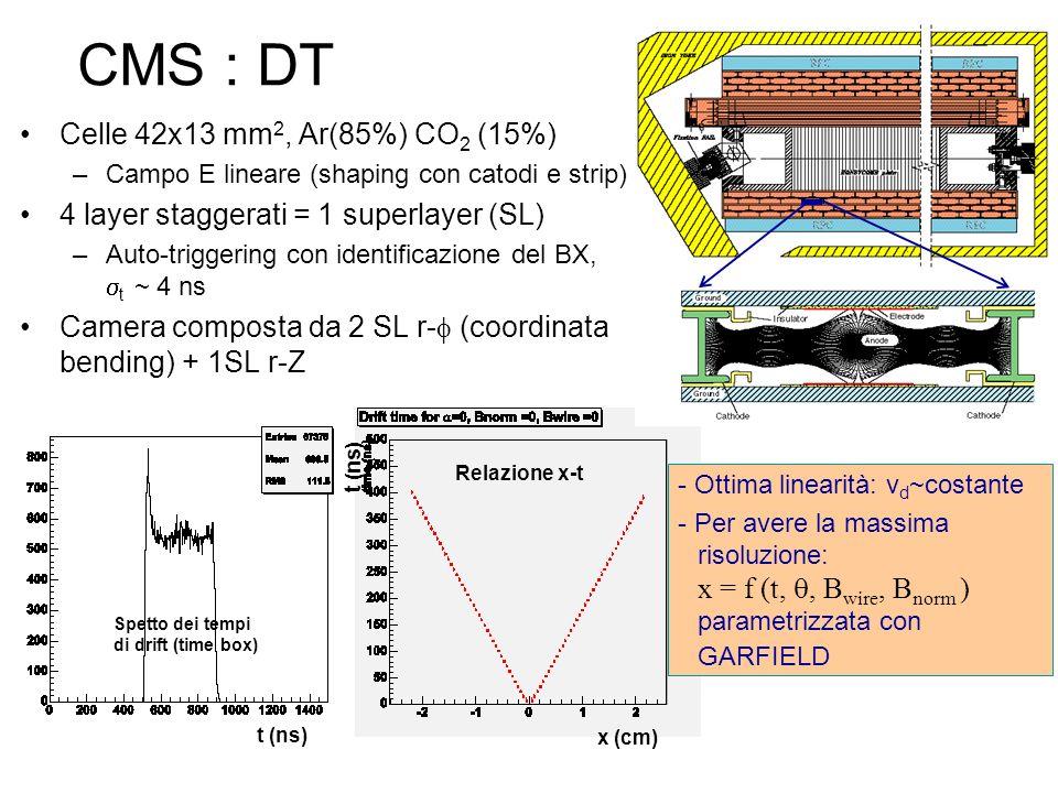 CMS : DT Celle 42x13 mm 2, Ar(85%) CO 2 (15%) –Campo E lineare (shaping con catodi e strip) 4 layer staggerati = 1 superlayer (SL) –Auto-triggering co