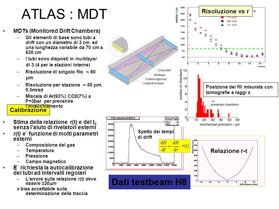ATLAS : MDT Stima della relazione r(t) e del t 0 senza laiuto di rivelatori esterni r(t) e` funzione di molti parametri esterni –Composizione del gas