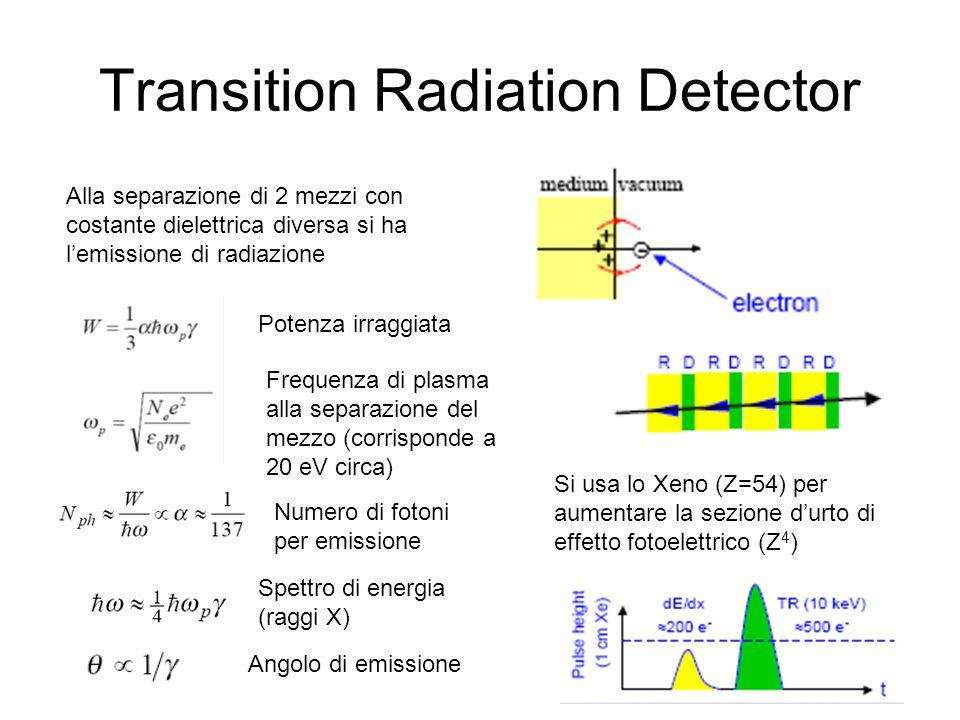 Transition Radiation Detector Alla separazione di 2 mezzi con costante dielettrica diversa si ha lemissione di radiazione Potenza irraggiata Frequenza