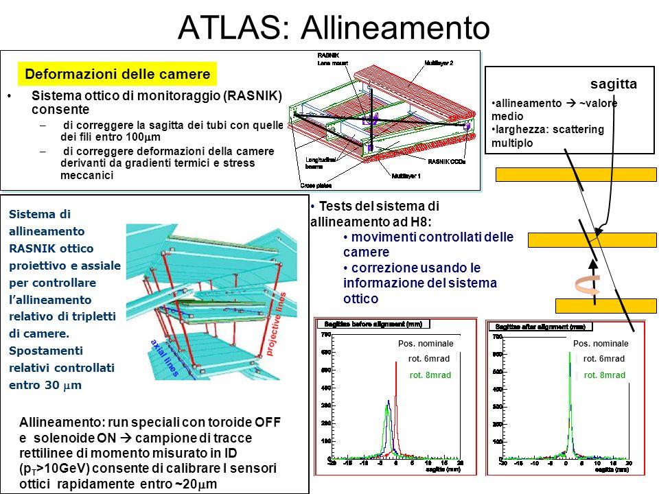ATLAS: Allineamento Sistema ottico di monitoraggio (RASNIK) consente – di correggere la sagitta dei tubi con quelle dei fili entro 100 m – di corregge