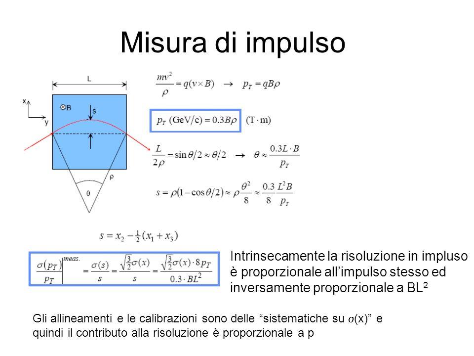 Misura di impulso Intrinsecamente la risoluzione in impluso è proporzionale allimpulso stesso ed inversamente proporzionale a BL 2 Gli allineamenti e