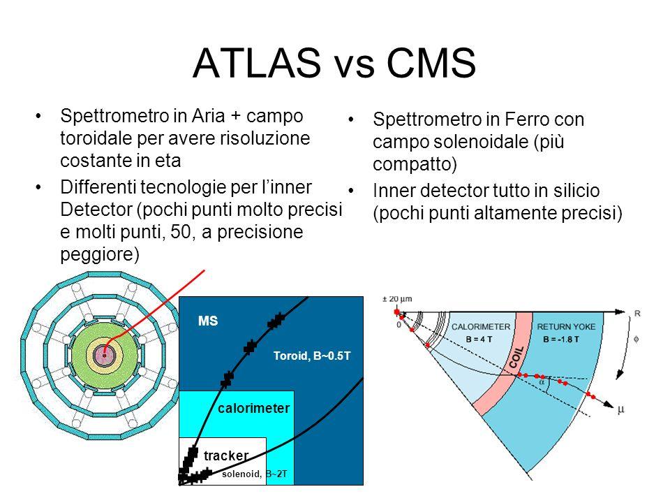 ATLAS vs CMS Spettrometro in Aria + campo toroidale per avere risoluzione costante in eta Differenti tecnologie per linner Detector (pochi punti molto