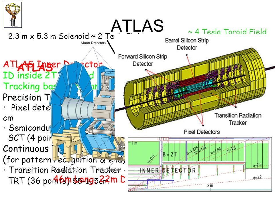 ATLAS & CMS Tracking Performances ATLAS ID CMS -System ATLAS -System ATLAS CMS Higgs New Physics