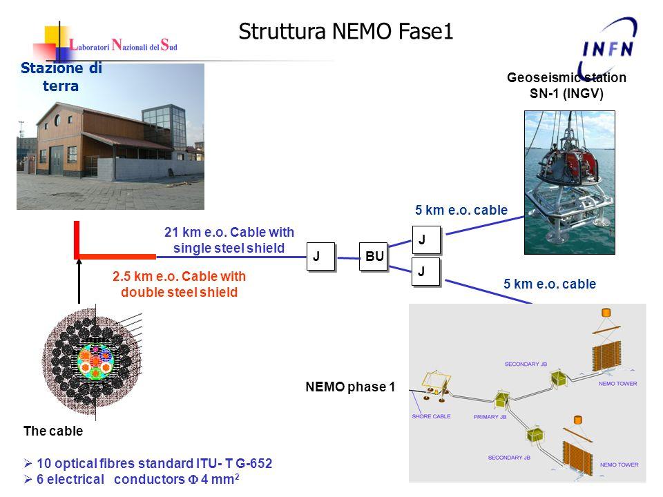Stazione di terra The cable 10 optical fibres standard ITU- T G-652 6 electrical conductors 4 mm 2 2.5 km e.o. Cable with double steel shield 21 km e.