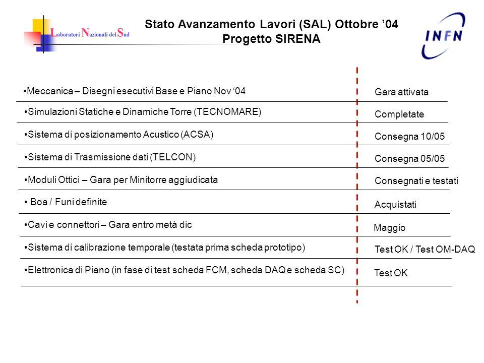 Stato Avanzamento Lavori (SAL) Ottobre 04 Progetto SIRENA Meccanica – Disegni esecutivi Base e Piano Nov 04 Simulazioni Statiche e Dinamiche Torre (TE