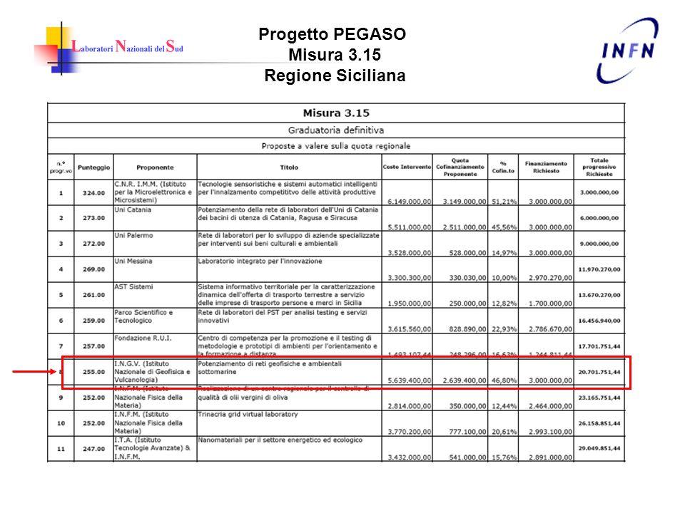 Progetto PEGASO Misura 3.15 Regione Siciliana