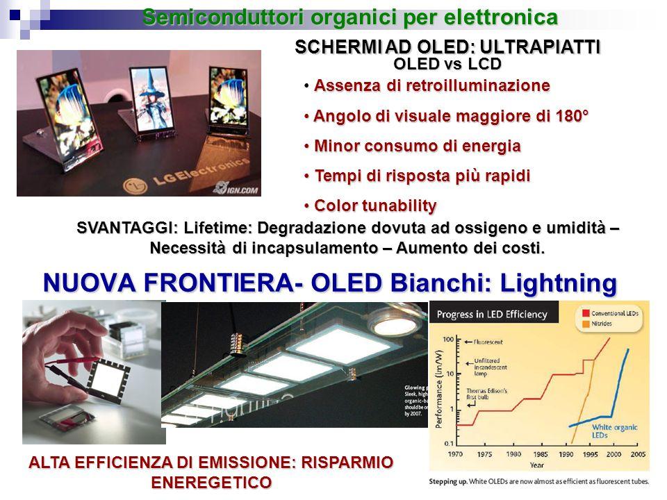 NUOVA FRONTIERA- OLED Bianchi: Lightning SCHERMI AD OLED: ULTRAPIATTI Semiconduttori organici per elettronica OLED vs LCD Assenza di retroilluminazion