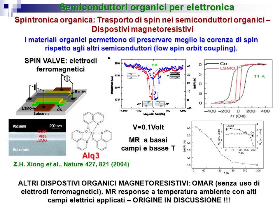 Spintronica organica: Trasporto di spin nei semiconduttori organici – Dispostivi magnetoresistivi Semiconduttori organici per elettronica I materiali