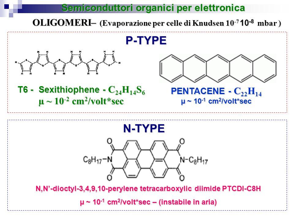 OLIGOMERI– (Evaporazione per celle di Knudsen 10 -7 10 -8 mbar ) Semiconduttori organici per elettronica T6 - Sexithiophene - C 24 H 14 S 6 µ ~ 10 -2