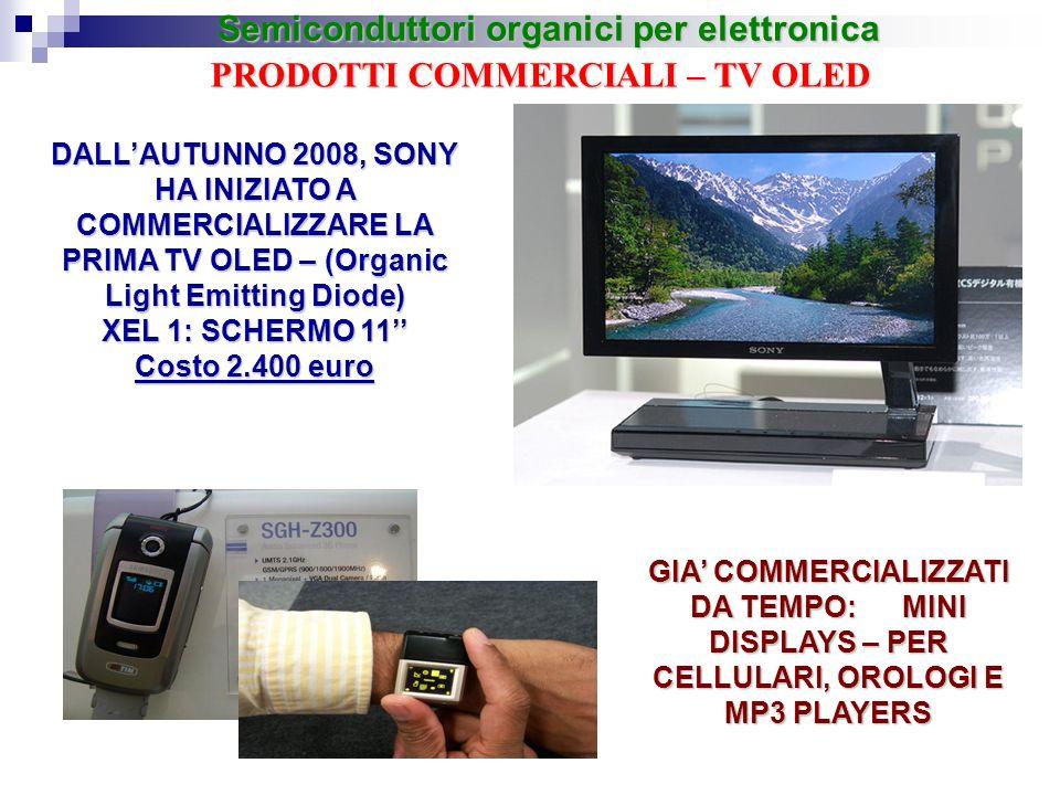 PRODOTTI COMMERCIALI – TV OLED DALLAUTUNNO 2008, SONY HA INIZIATO A COMMERCIALIZZARE LA PRIMA TV OLED – (Organic Light Emitting Diode) XEL 1: SCHERMO