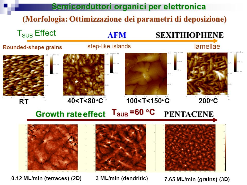 (Morfologia: Ottimizzazione dei parametri di deposizione) Semiconduttori organici per elettronica SEXITHIOPHENEAFM step-like islands T SUB Effect lame