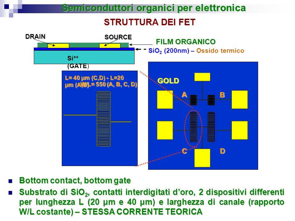 Bottom contact, bottom gate Bottom contact, bottom gate Substrato di SiO 2, contatti interdigitati doro, 2 dispositivi differenti per lunghezza L (20