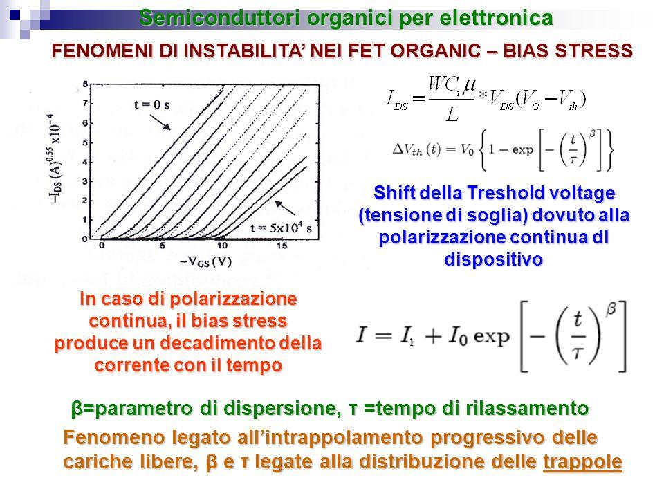 β=parametro di dispersione, τ =tempo di rilassamento Fenomeno legato allintrappolamento progressivo delle cariche libere, β e τ legate alla distribuzi