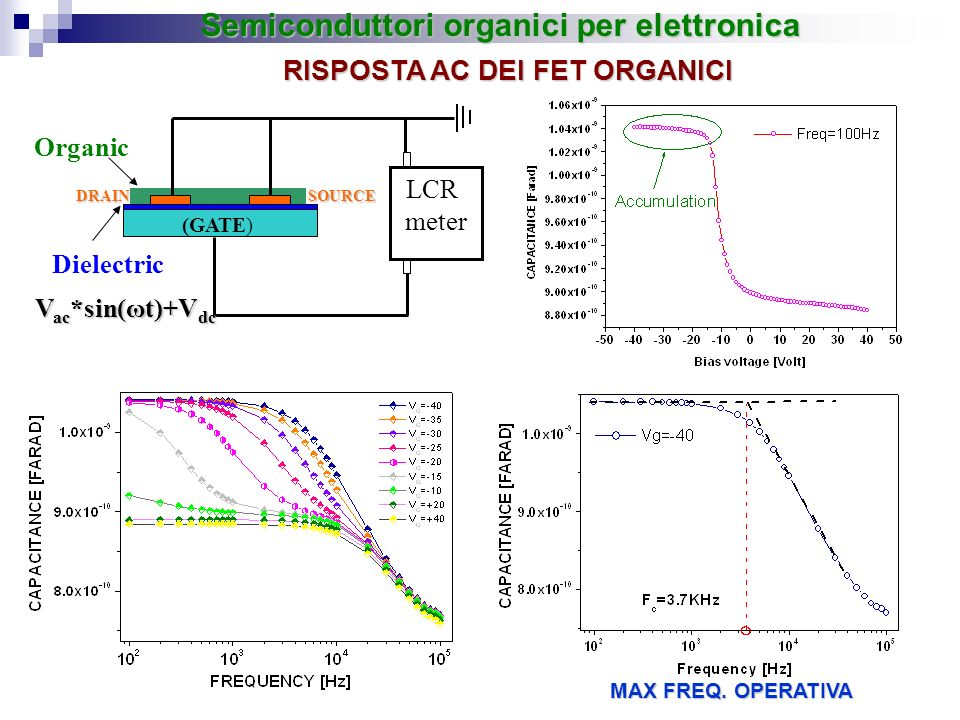 (GATE) DRAIN Organic Dielectric SOURCE LCR meter V ac *sin(ωt)+V dc Semiconduttori organici per elettronica RISPOSTA AC DEI FET ORGANICI MAX FREQ. OPE