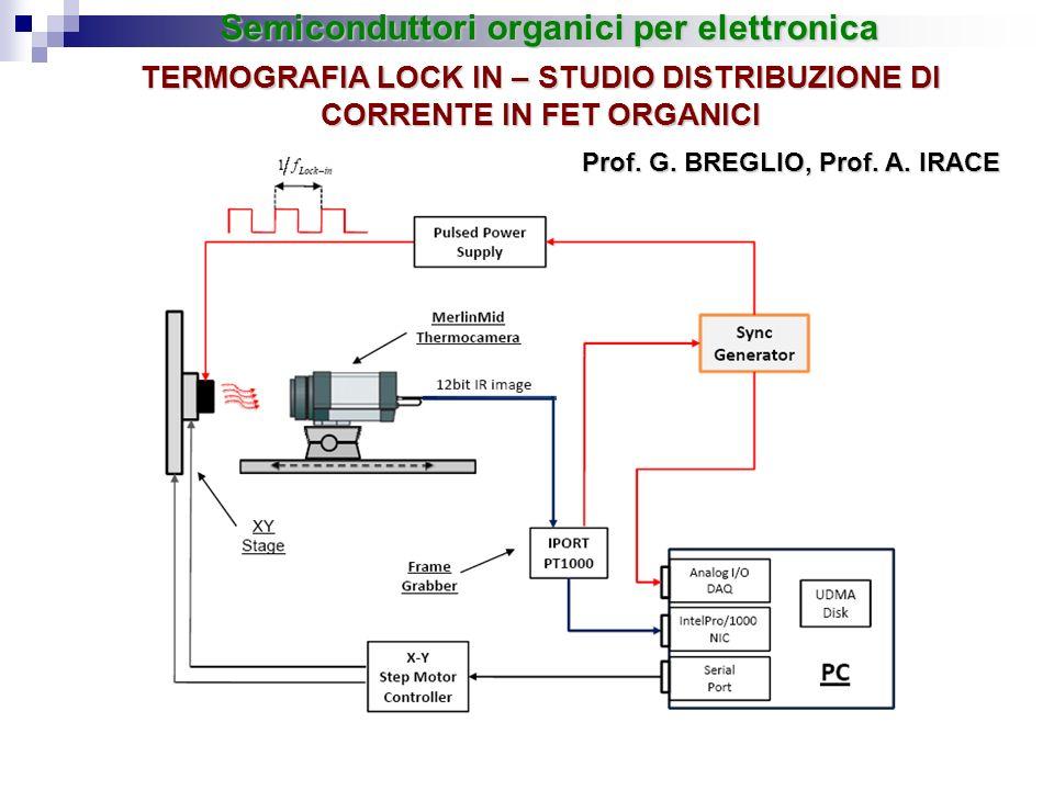 TERMOGRAFIA LOCK IN – STUDIO DISTRIBUZIONE DI CORRENTE IN FET ORGANICI Prof. G. BREGLIO, Prof. A. IRACE Semiconduttori organici per elettronica