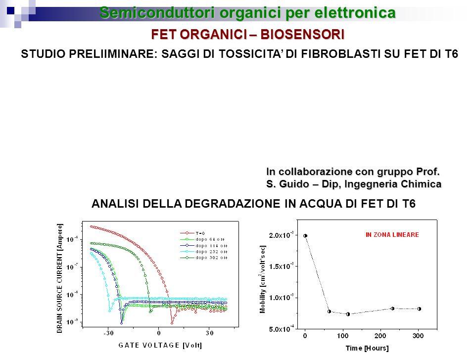 In collaborazione con gruppo Prof. S. Guido – Dip, Ingegneria Chimica ANALISI DELLA DEGRADAZIONE IN ACQUA DI FET DI T6 STUDIO PRELIIMINARE: SAGGI DI T